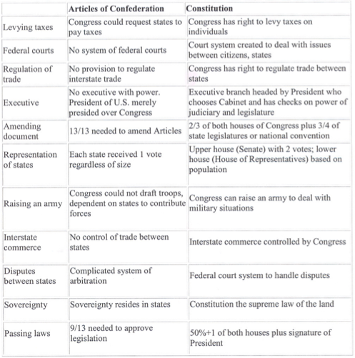 Chart of differences between Articles of Confederation and the Constitution