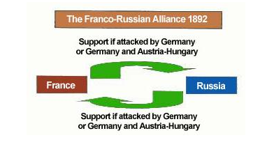 Chart of Franco Russian Alliance 1892