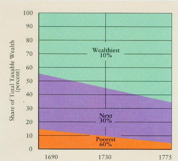 Chart of Wealth inequality in Colonial America
