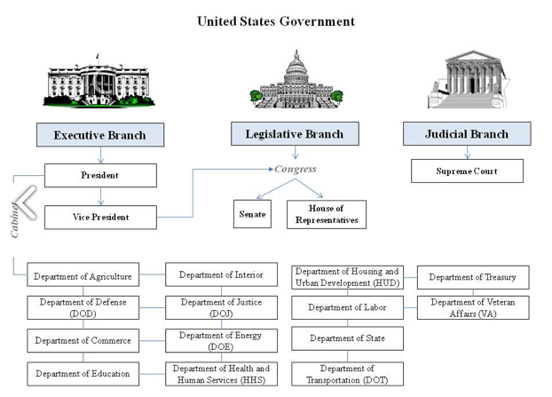 the new government and its three branches Checks and balances and the three branches of government by susan israel after the united states achieved its independence from great britain, the country was governed by the continental congress, which had been formed in1774, even before independence was declared.
