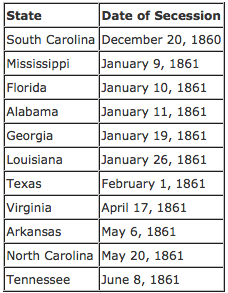 Charts Showing Dates Of Secession