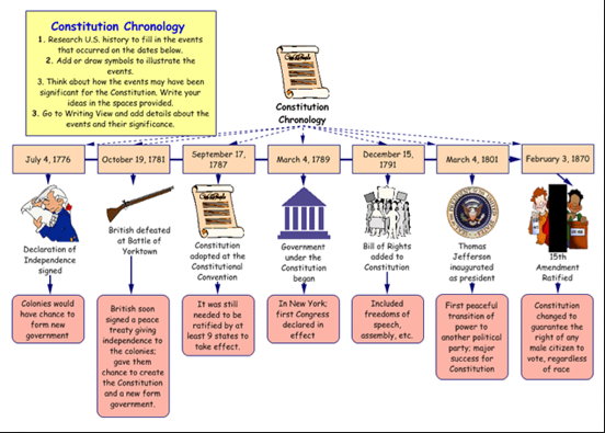Image of a chronology