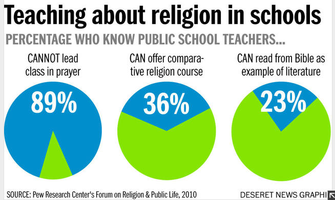 world religions in public schools Therefore, so long as religion remains a force in societies around the world, and because literature and history reflect religion's extensive influence, it only makes sense that students in american public schools understand world religions and even get to know the bible and other sacred texts as literature to analyze.
