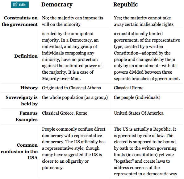 disadvantages of democracy essay example The primary disadvantages of democracy are a general lack of accountability, the prospect of personal interest becoming the predominant factor in decisions, and.