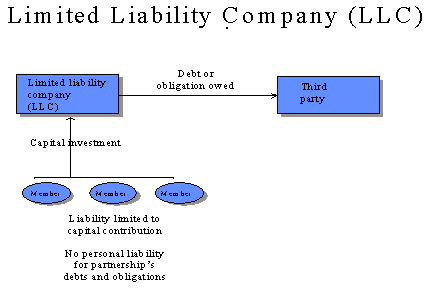 limited liability corporation A limited liability company is a type of business entity and is often miscalled a limited liability corporation each business structure offers the business owners advantages and disadvantages when it comes to liability of the business assets and liabilities, as well as tax pros and cons if you're considering forming.